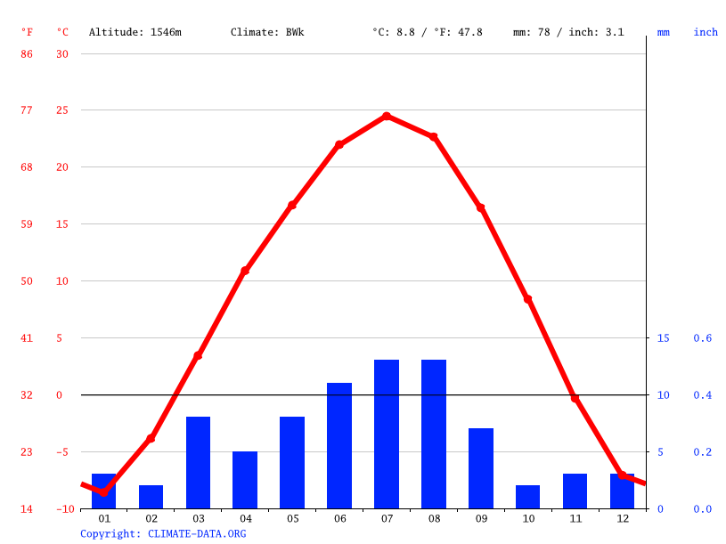 Climate graph // Weather by Month, Diwopu