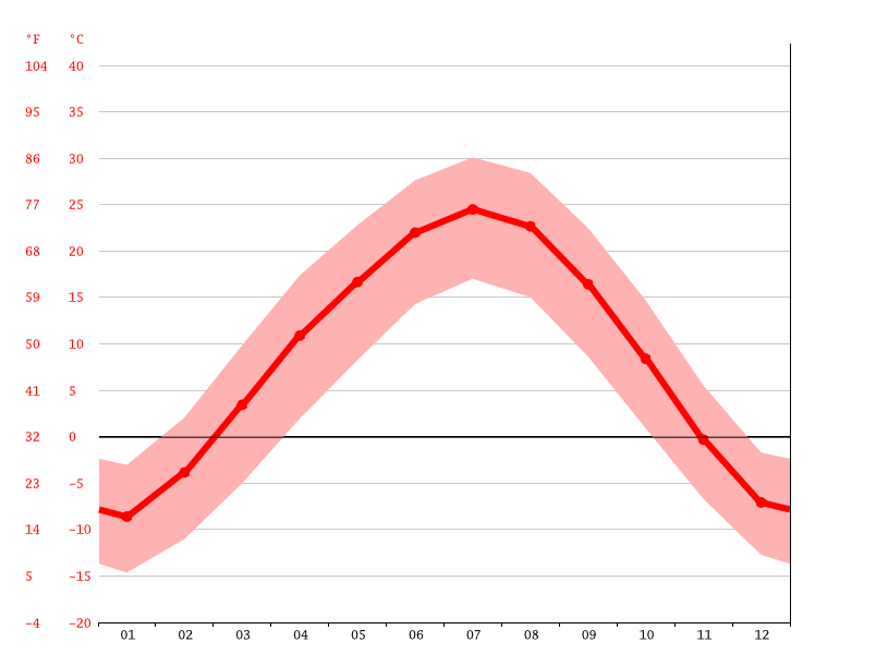 average temperature, Diwopu