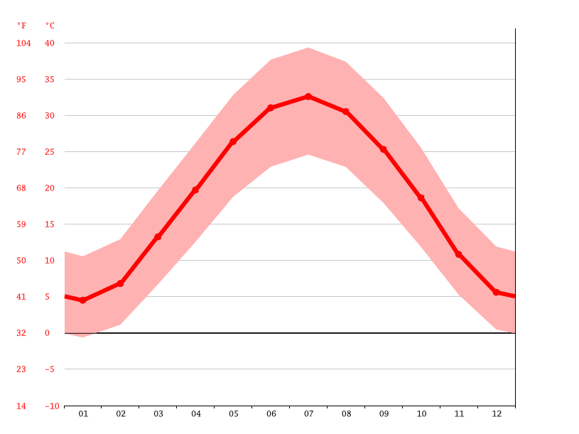Temperature graph, Jarqurgon