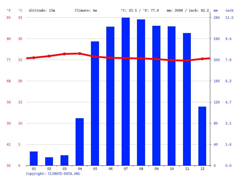 Climate graph // Weather by Month, Panama