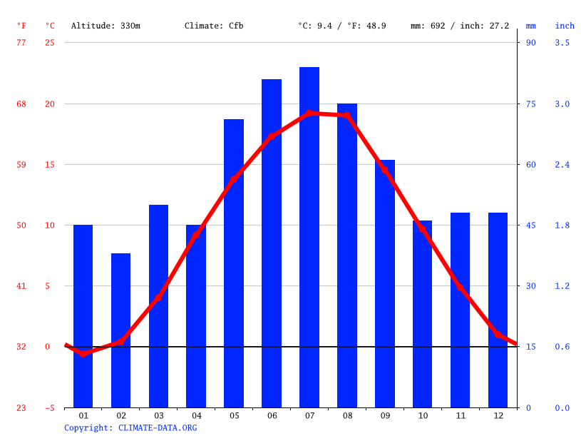 Climate graph // Weather by Month, Říčany