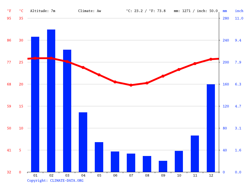 Climate graph // Weather by Month, Cairns