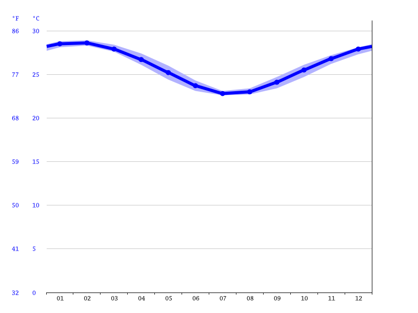 Cairns climate: Average Temperature, weather by month ...