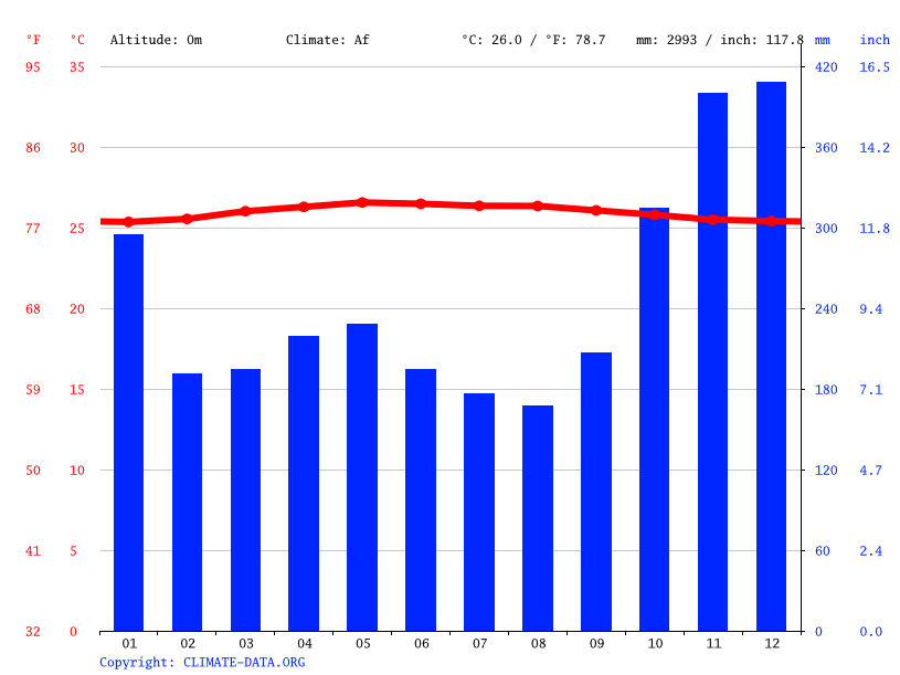 Climate graph // Weather by Month, Jawa