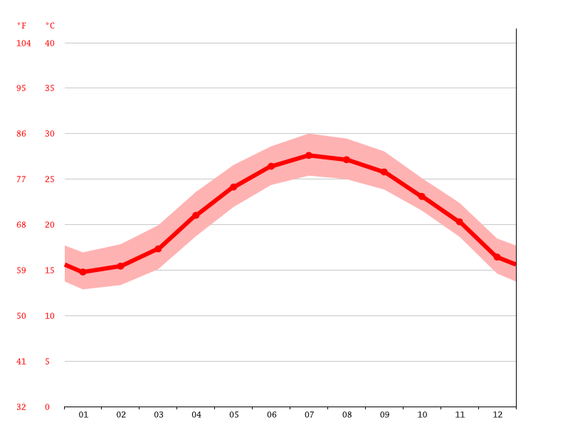 Temperature graph, Zhongli District