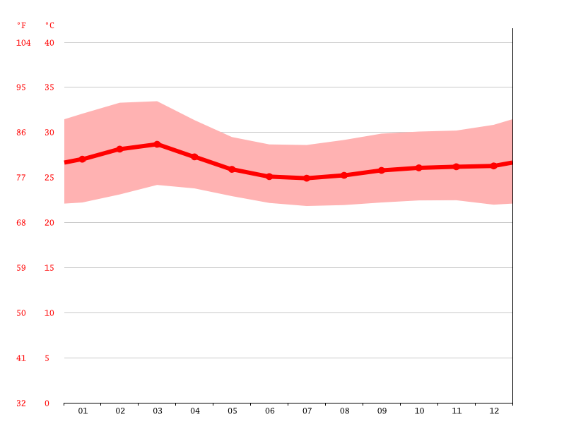 Temperature graph, Guanare