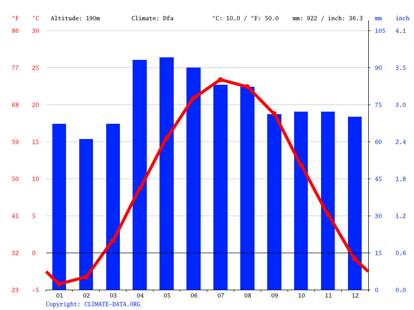 Climate graph // Weather by Month, Detroit