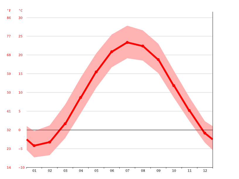 Temperature graph, Detroit