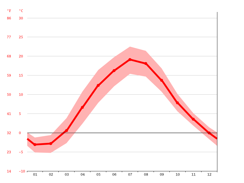 Temperature graph, Jūrmala