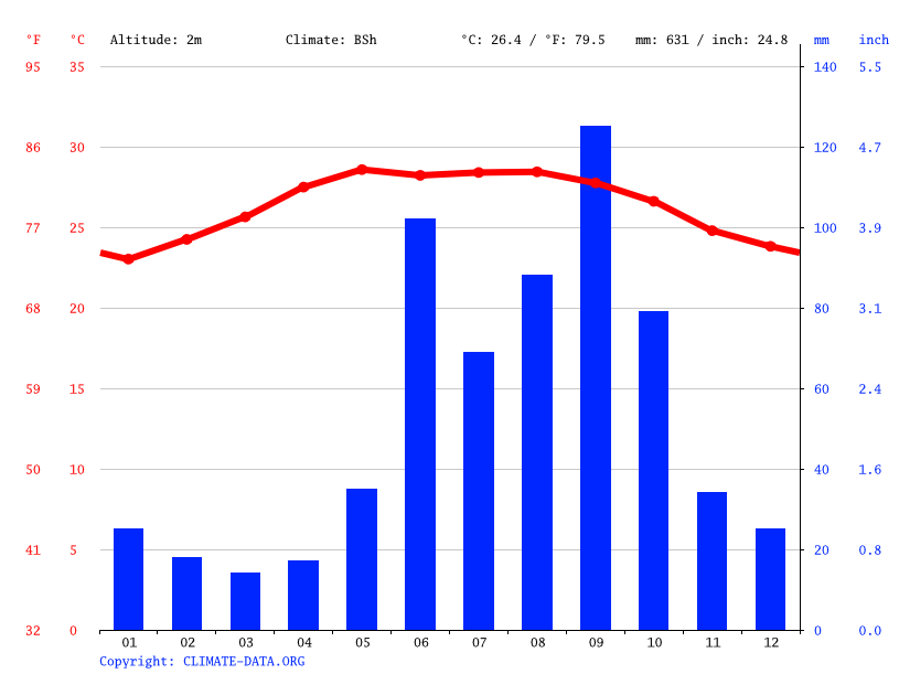 Chuburná Puerto climate: Average Temperature, weather by