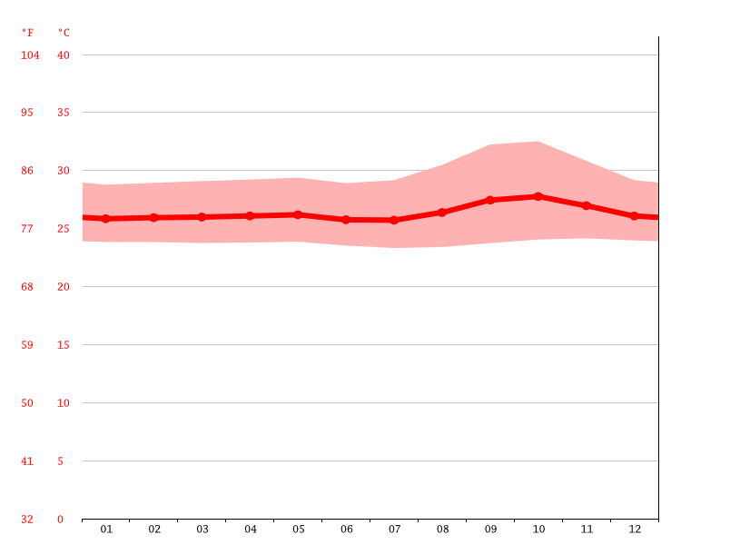 Temperature graph, Pinrang
