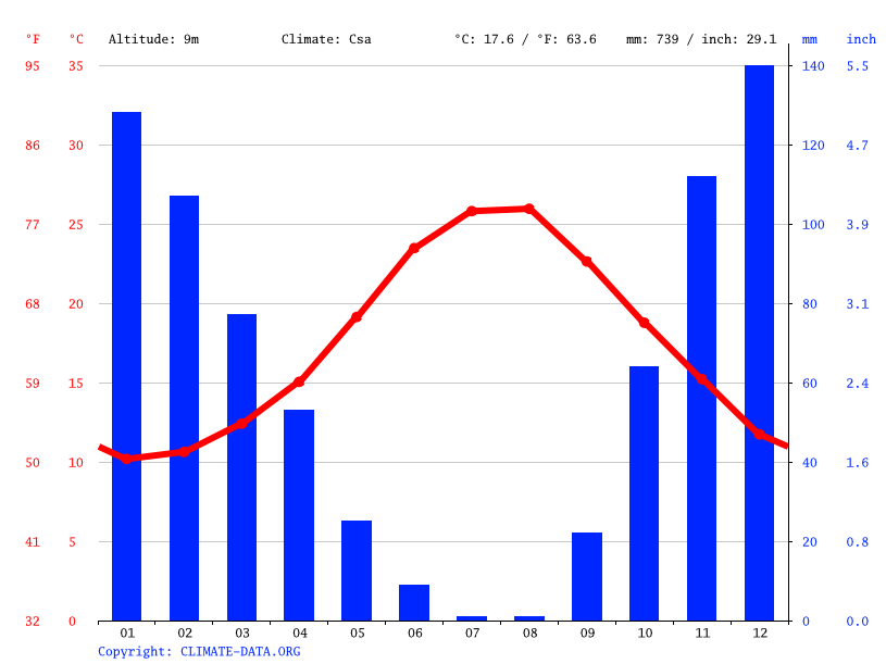 Climate graph // Weather by Month, Mytilene