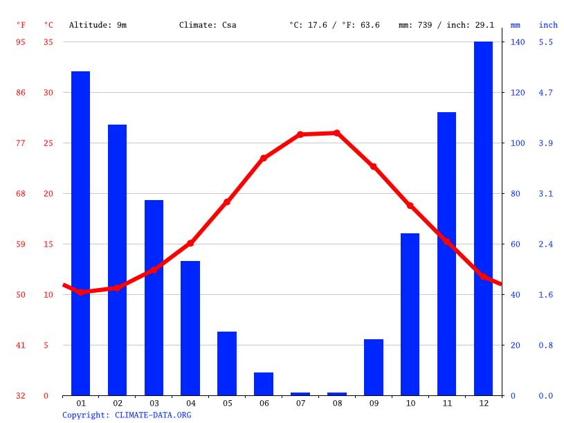 Climate graph, Mytilene