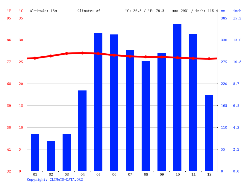 Climate graph // Weather by Month, Bentota