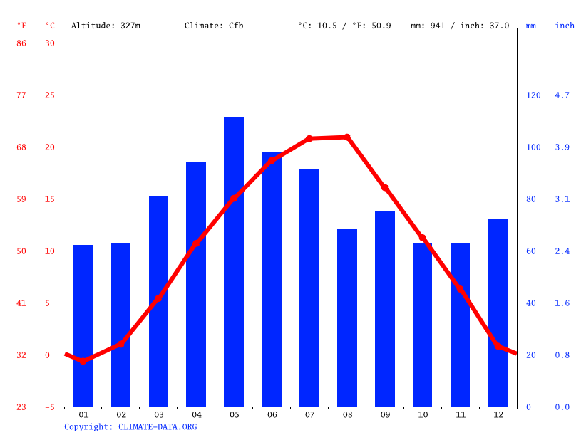Climate graph // Weather by Month, Arilje