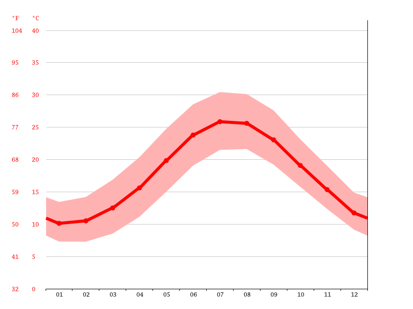 Temperature graph, Heraklion