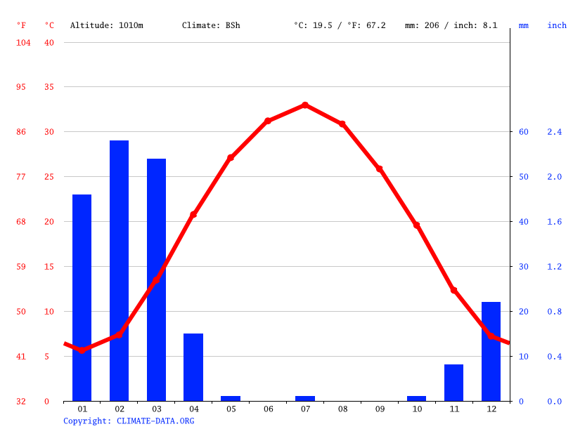 Climate graph // Weather by Month, Musa Qala