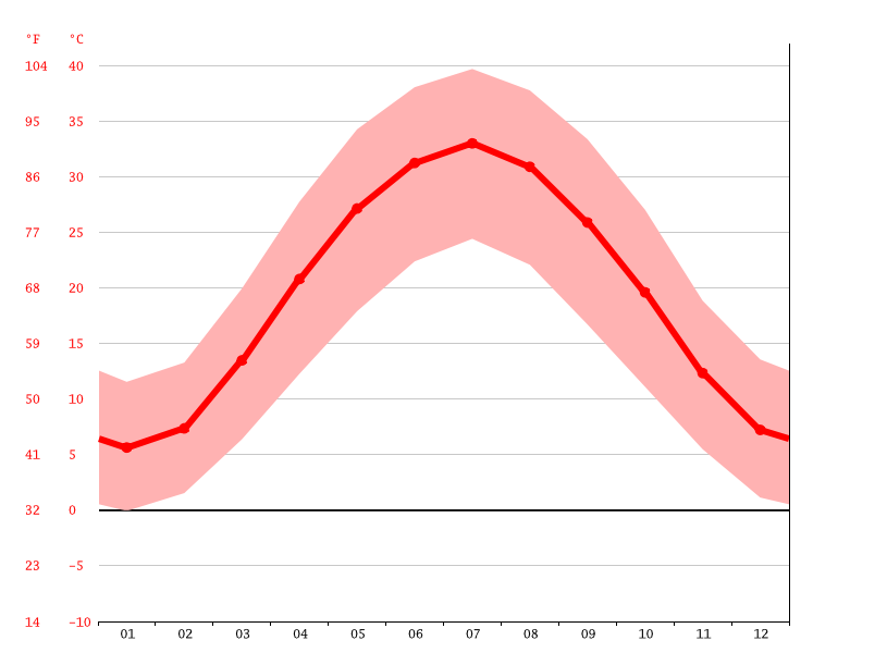 average temperature, Musa Qala