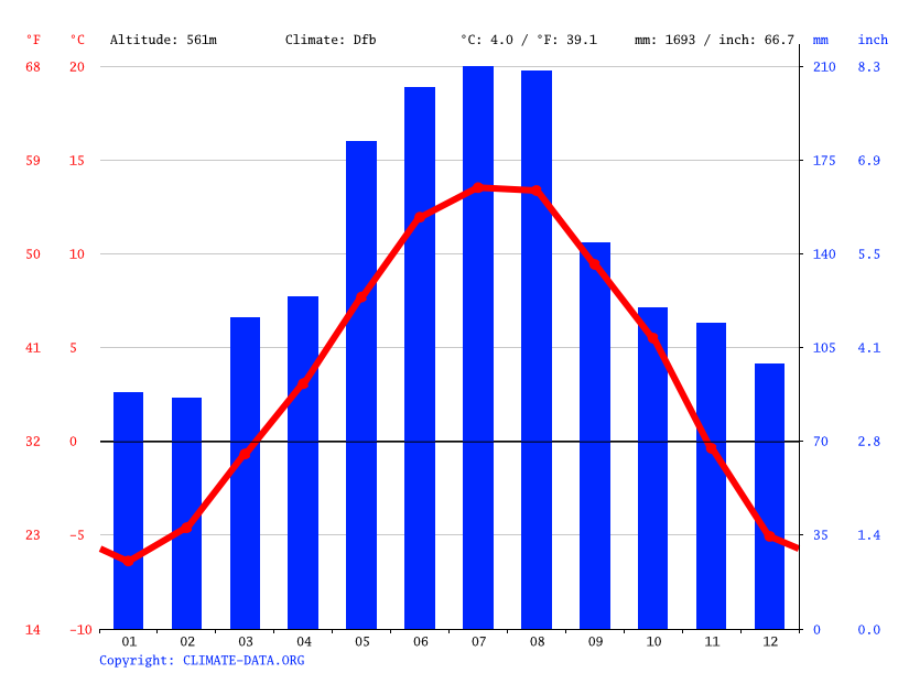 Climate graph // Weather by Month, Hall in Tirol