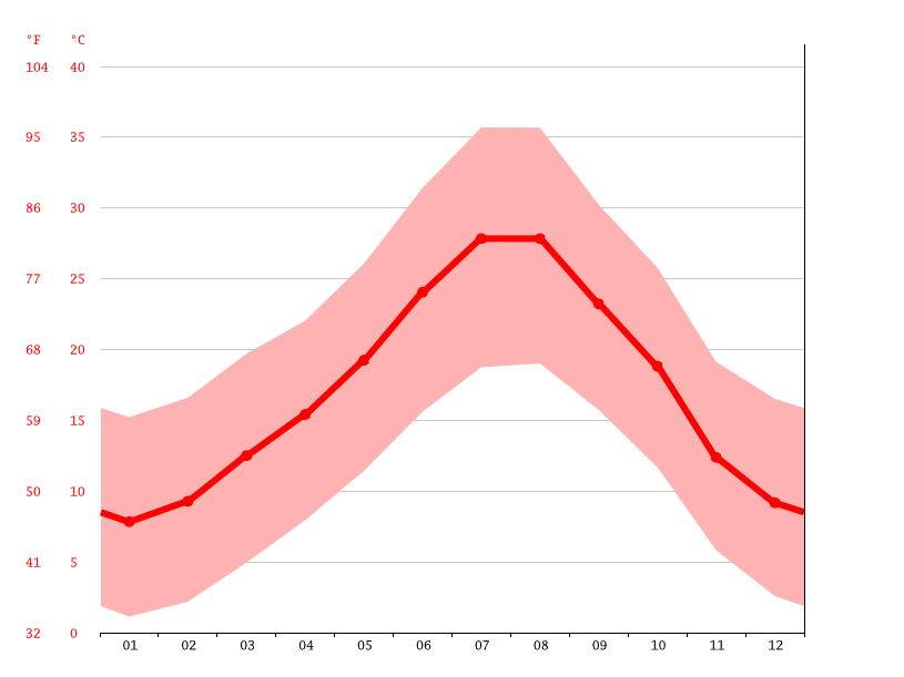 Temperature graph, Beni Mellal