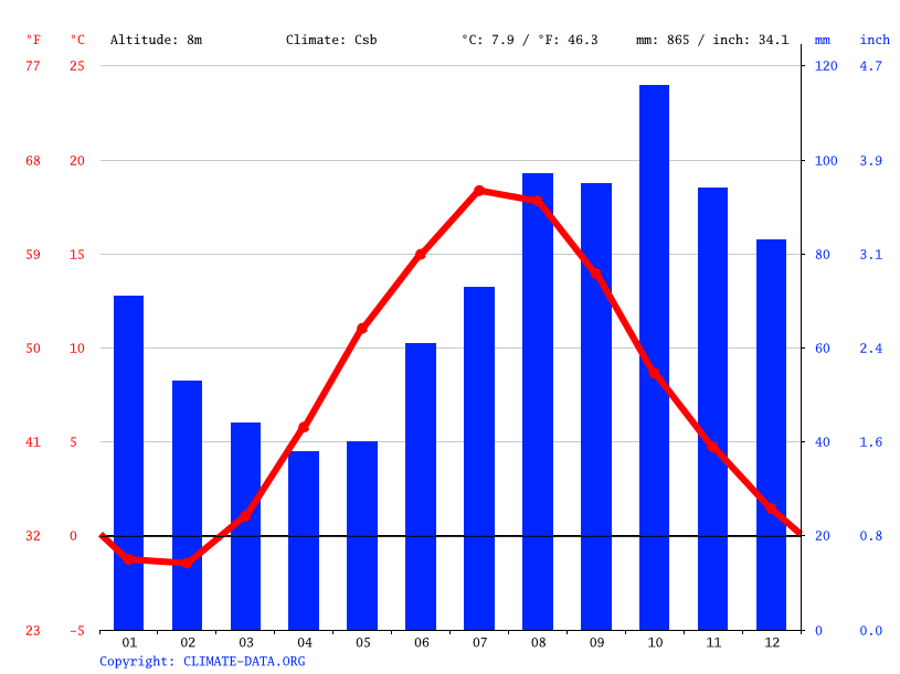Climate graph // Weather by Month, Ventspils