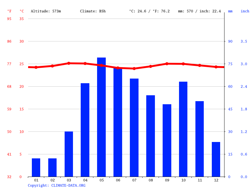 Climate graph // Weather by Month, Barquisimeto