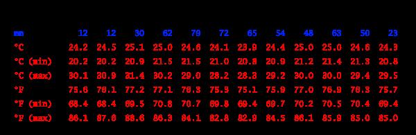 Tabla climática, Barquisimeto