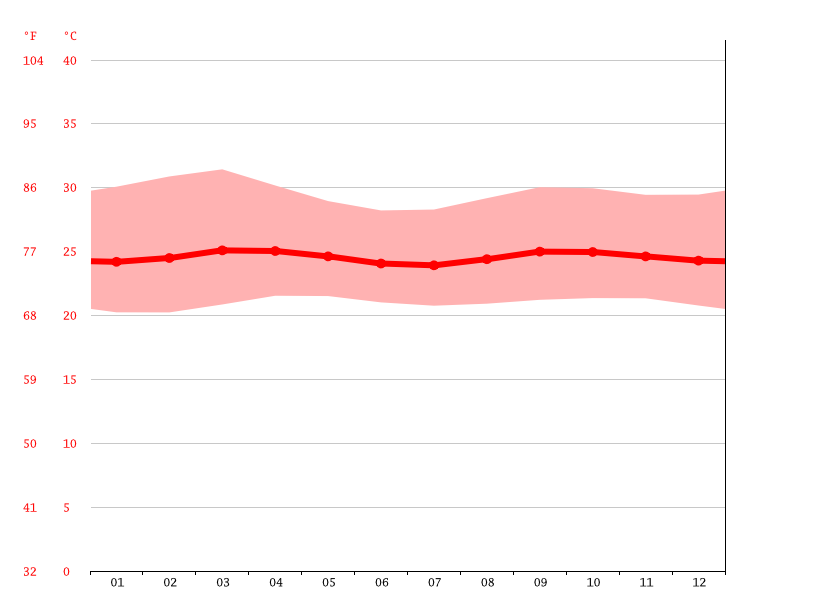 Diagrama de temperatura, Barquisimeto