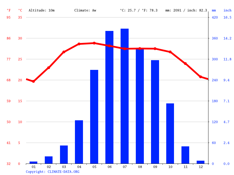 Climate graph, Bhola
