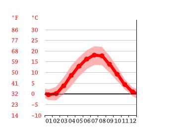Klima Meiningen Wetter Klimatabelle Klimadiagramm Fur Meiningen