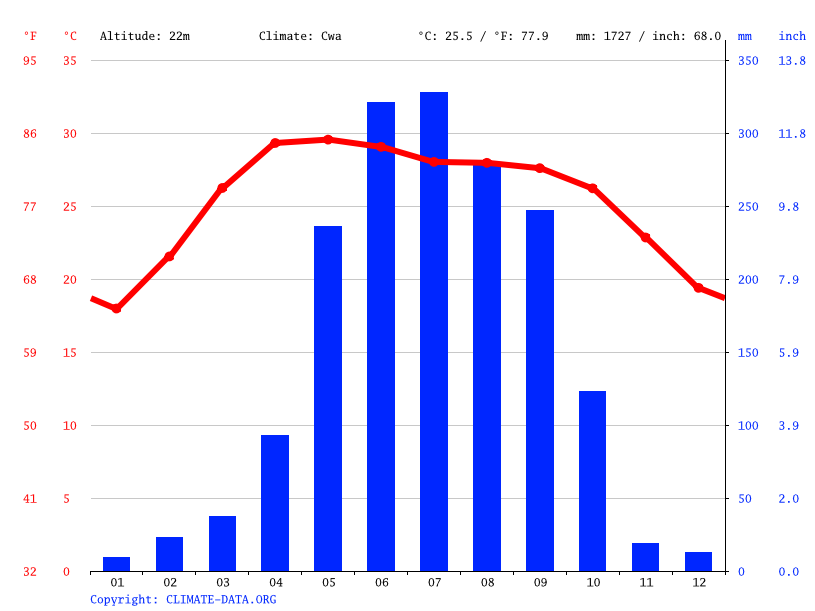 Climate graph // Weather by Month, Meherpur