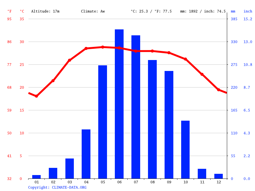 Climate graph // Weather by Month, Pabna