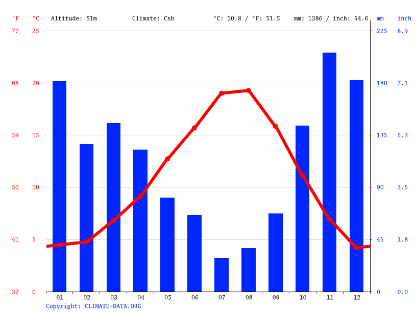 Climate graph // Weather by Month, Seattle