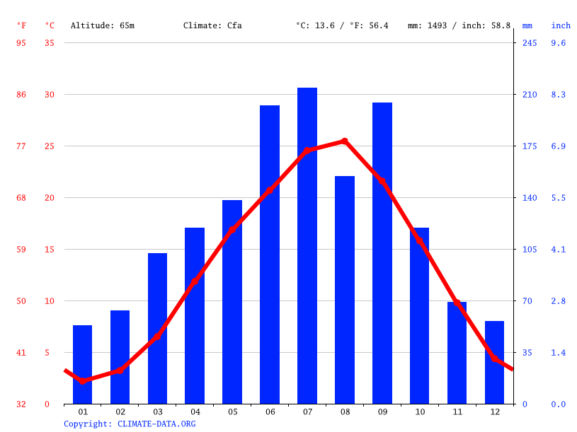 Climate graph // Weather by Month, Takahashi