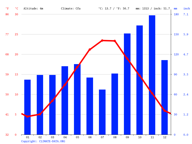 Climate graph // Weather by Month, Koper / Capodistria