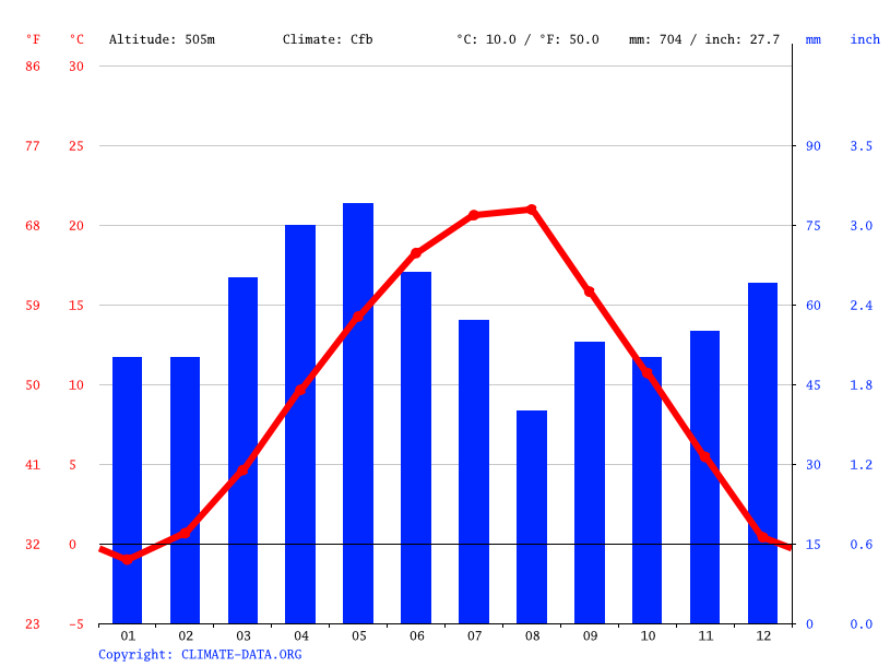 Climate graph // Weather by Month, Mitrovicë