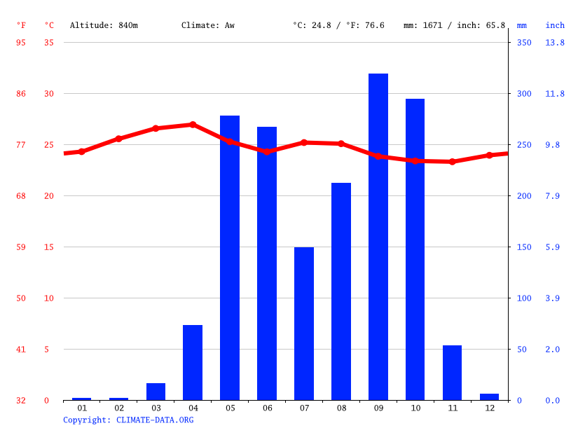 Climate graph // Weather by Month, Corinto