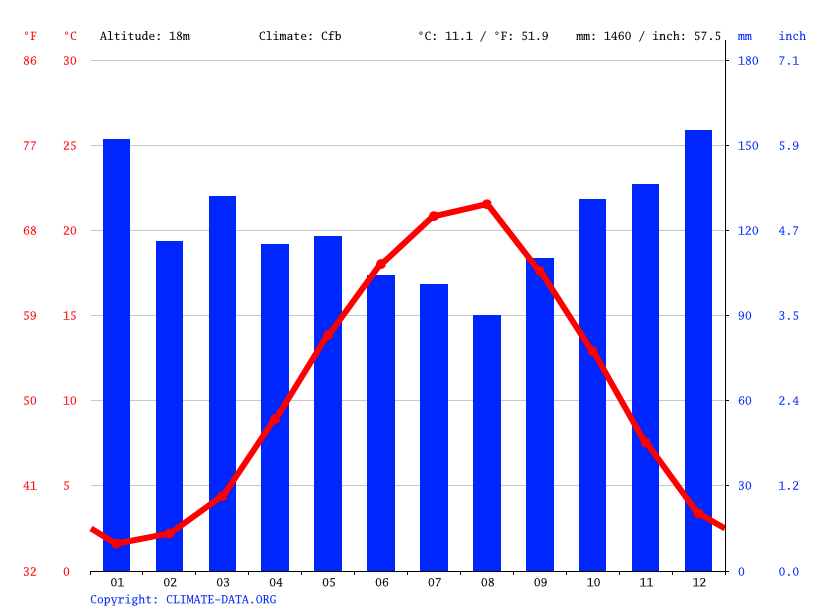 Climate graph // Weather by Month, Gagra