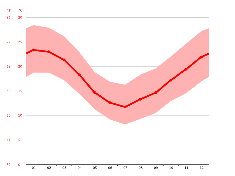 Temperature graph, Bagé