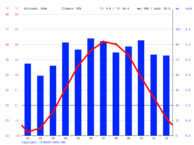 Climate graph // Weather by Month, Carleton Place