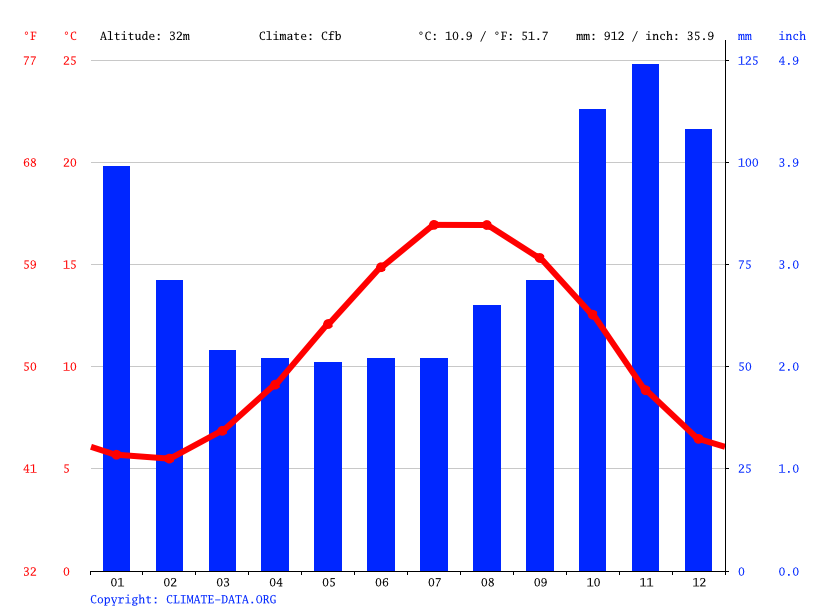Climate graph // Weather by Month, Brighton