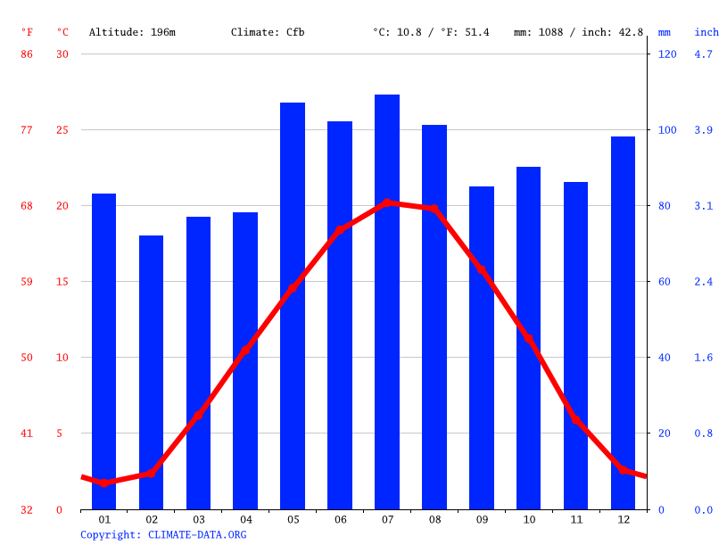 Climate graph // Weather by Month, Colmar