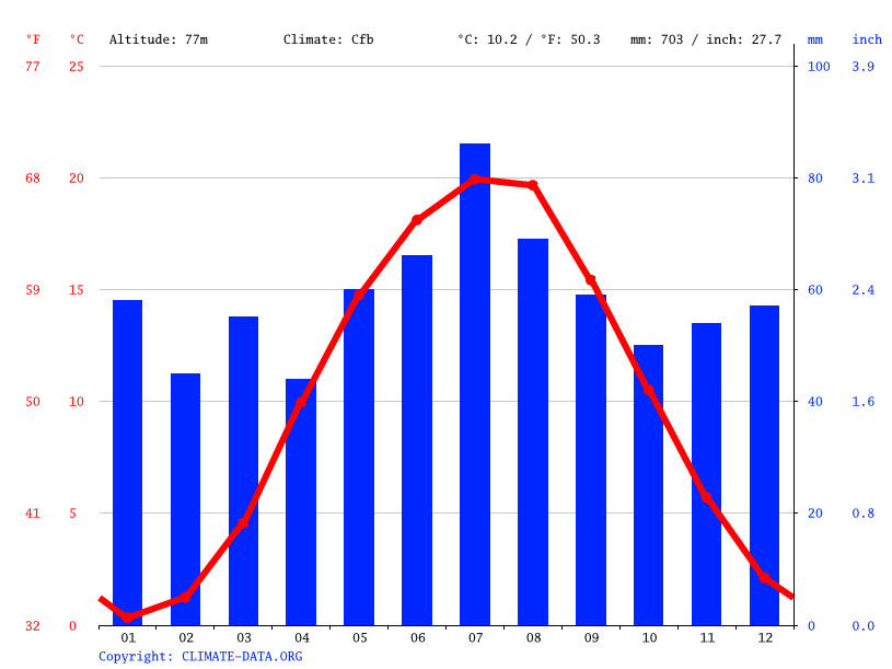 Climate graph // Weather by Month, Forst (Lausitz)