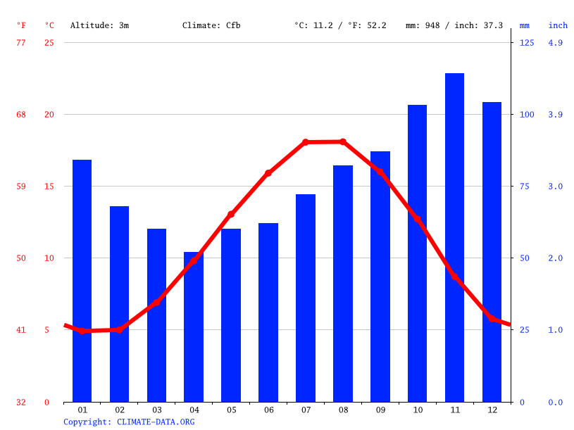 Climate graph // Weather by Month, Nieuwpoort