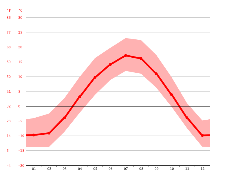 Gráfico de temperatura, Red Deer