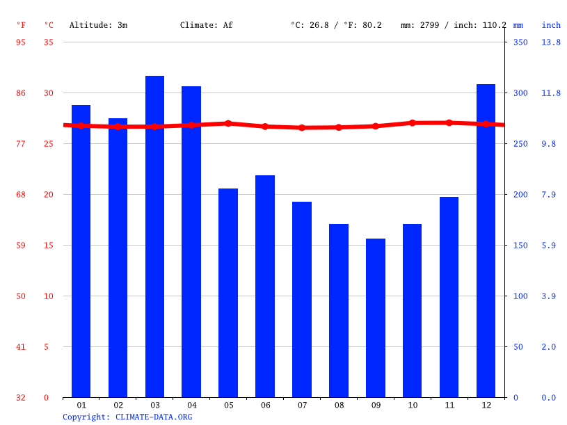 Climograph // Weather by Month, Yenburwo