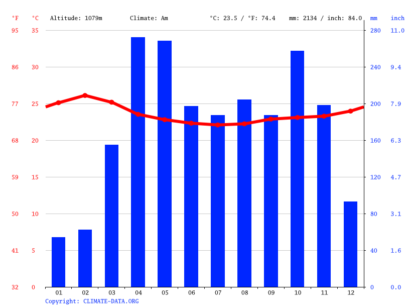 Climate graph // Weather by Month, Koloin