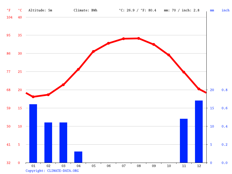 Climate graph // Weather by Month, Ras Laffan