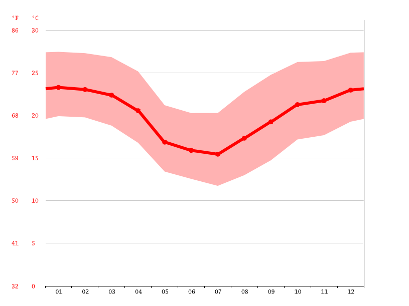 Temperature graph, Cascavel