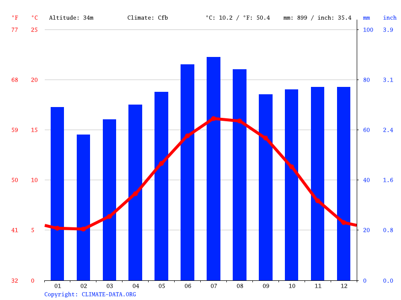Climate graph // Weather by Month, Spital